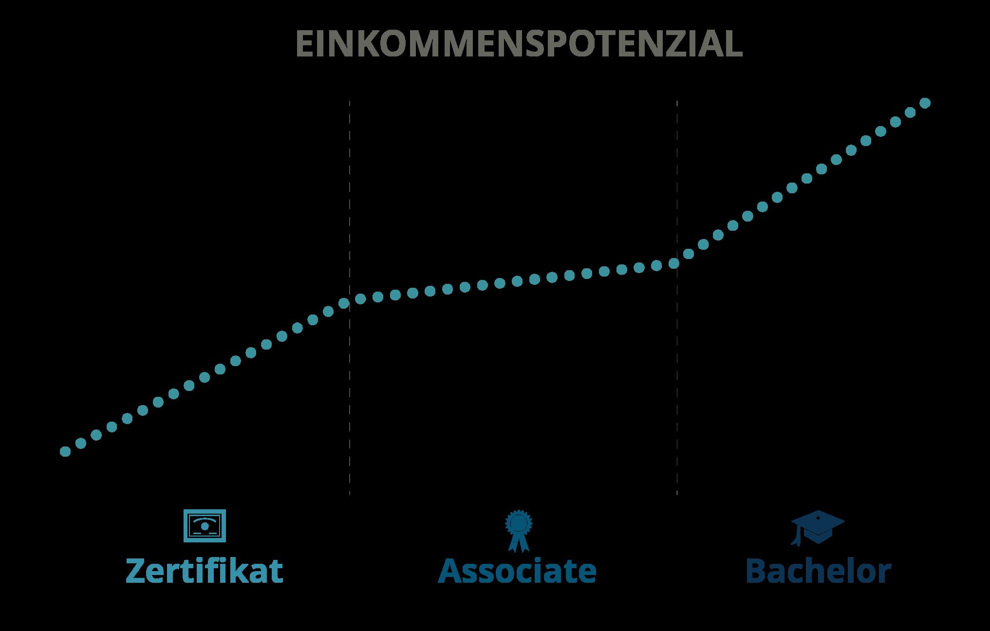Income Potential - German (Transparent)
