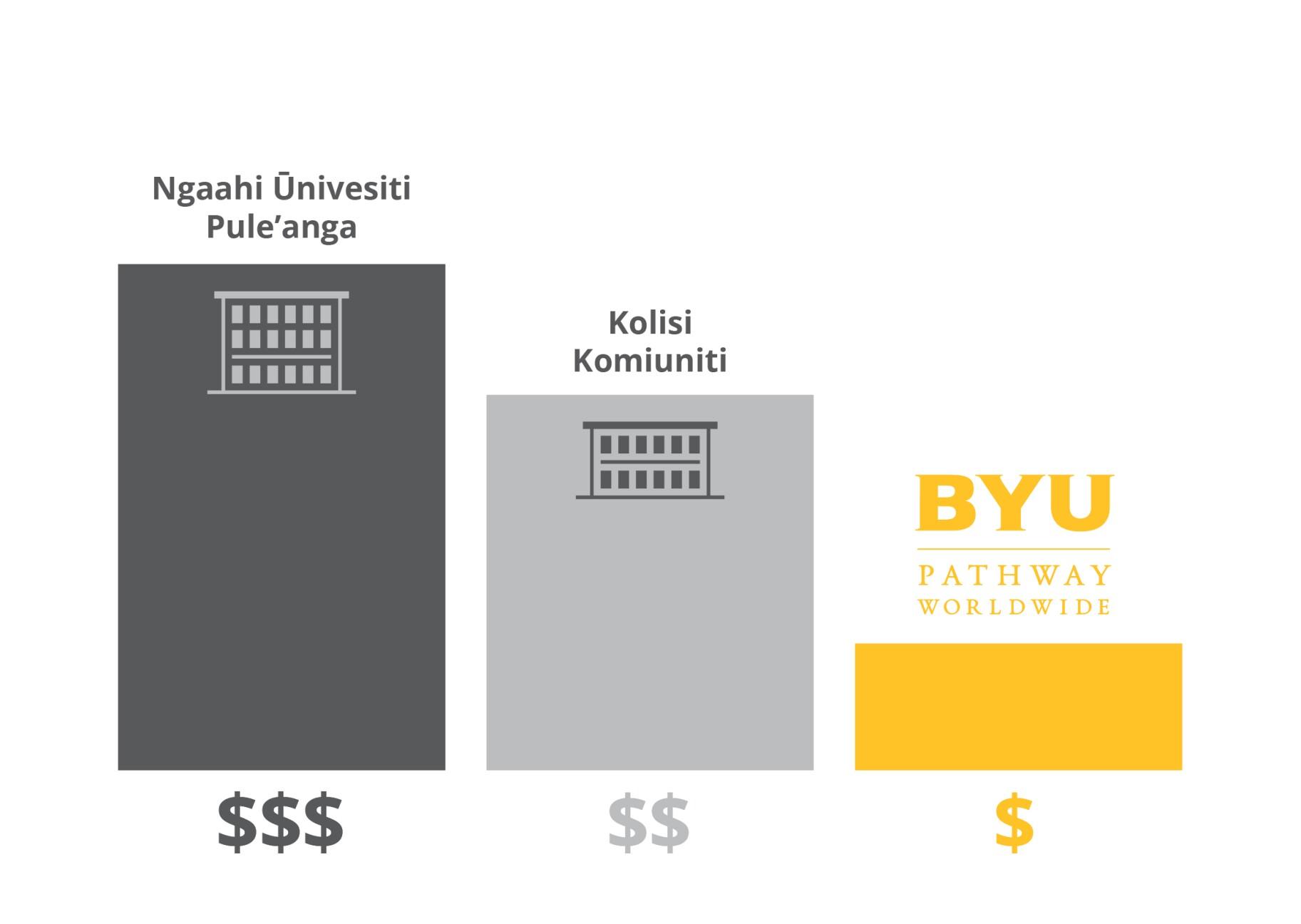 Tuition Cost Comparison - Tongan