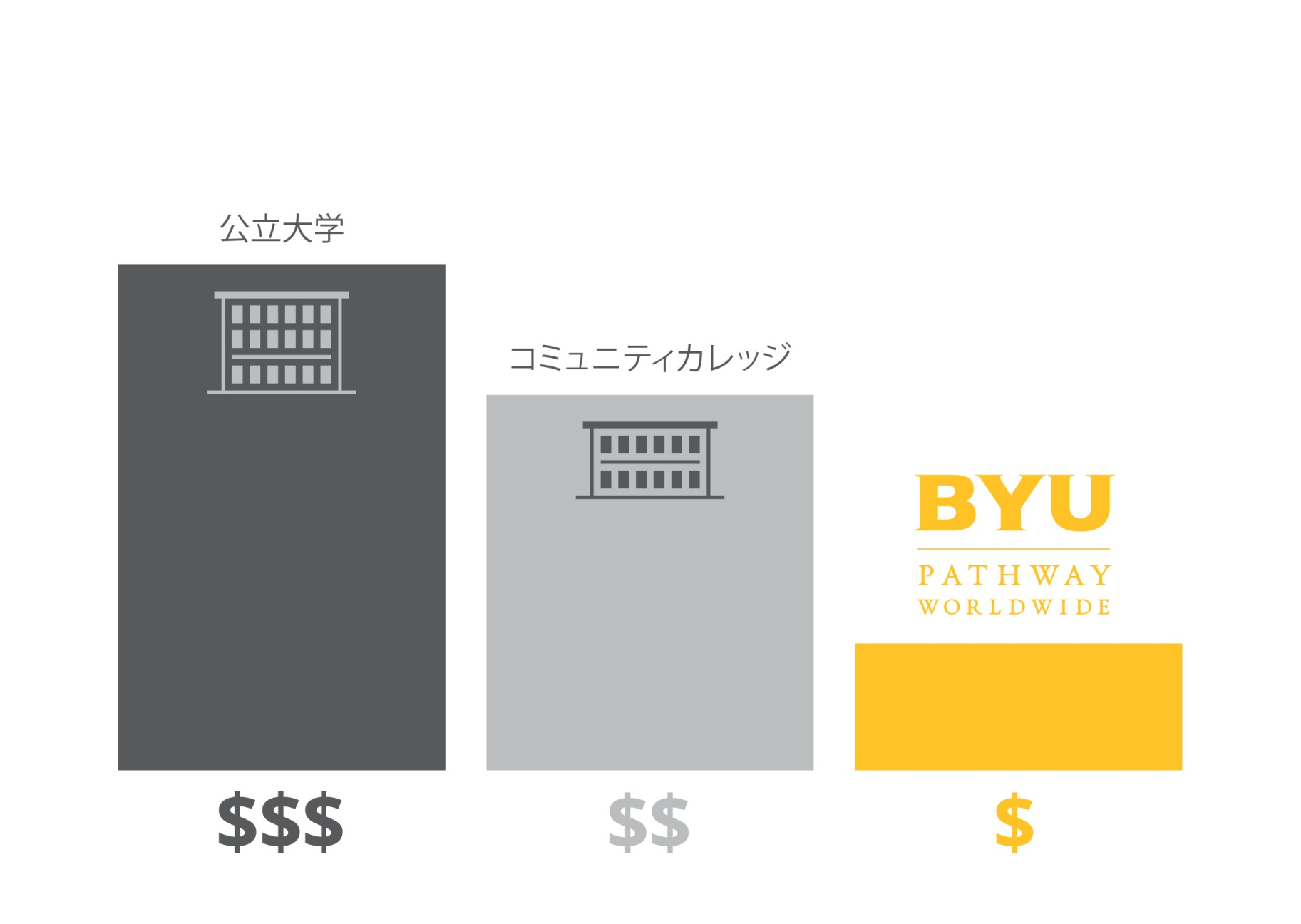 Tuition Cost Comparison - Japanese