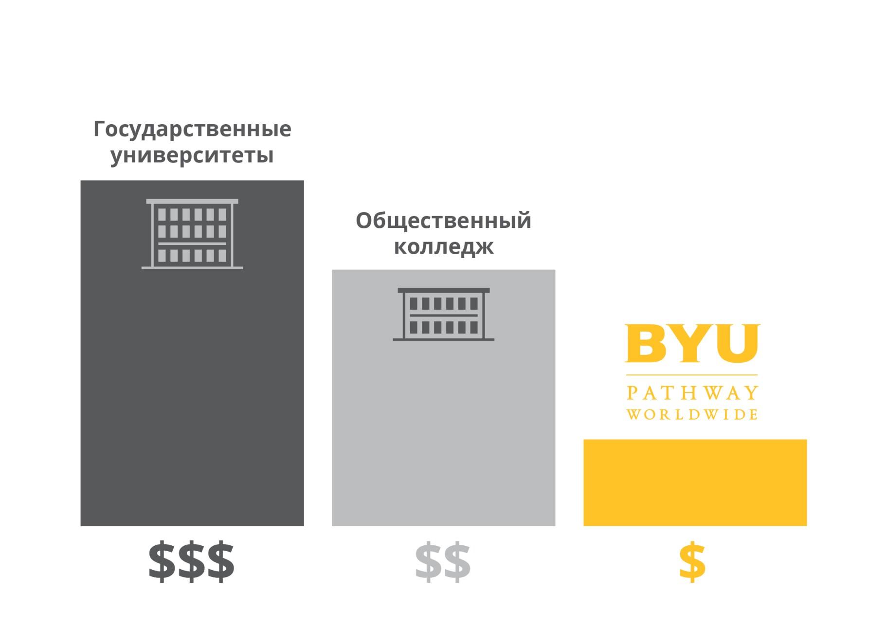 Tuition Cost Comparison - Russian