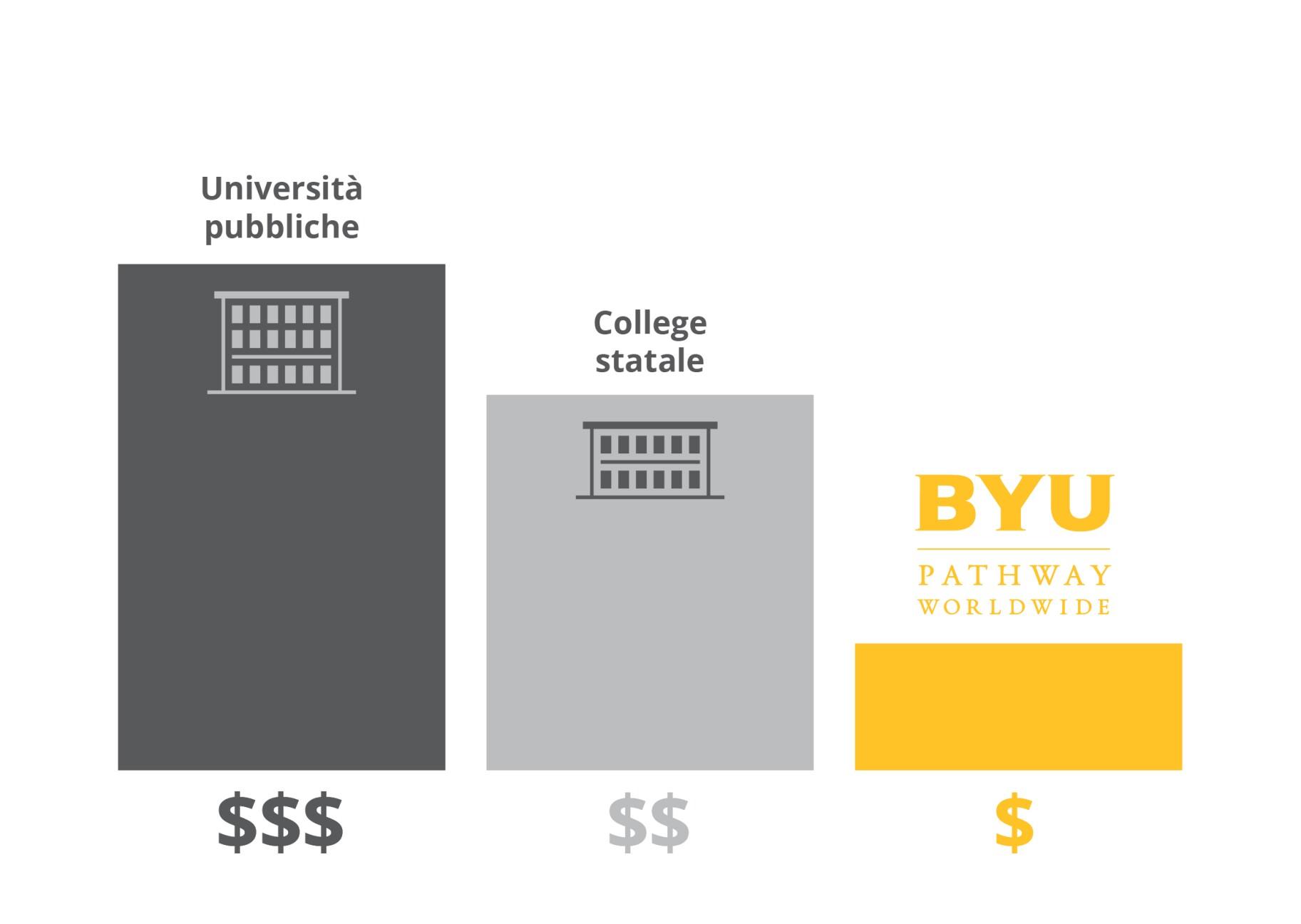 Tuition Cost Comparison - Italian