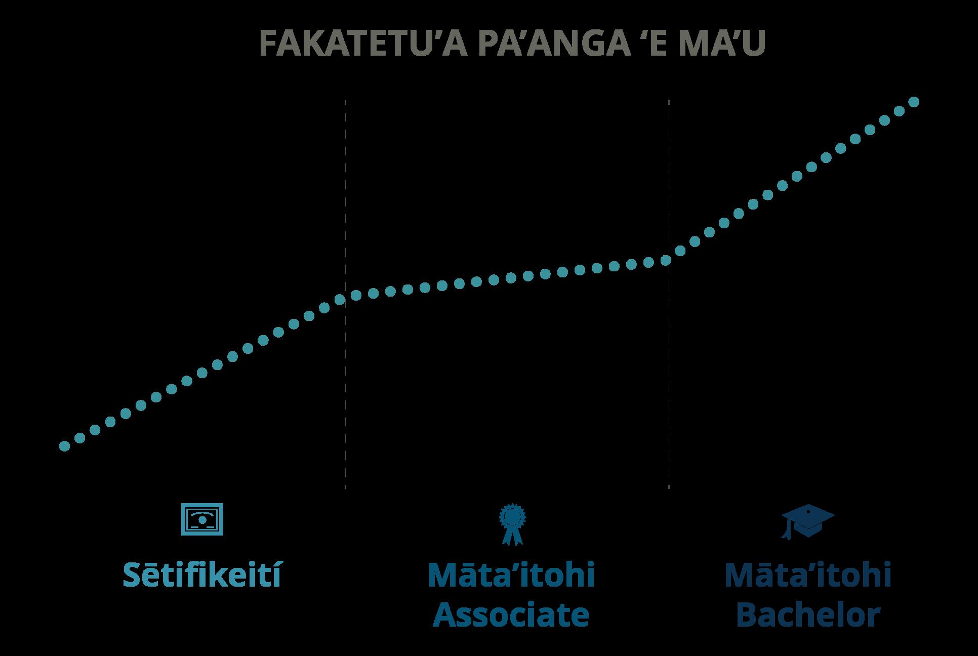 Income Potential - Tongan (Transparent)