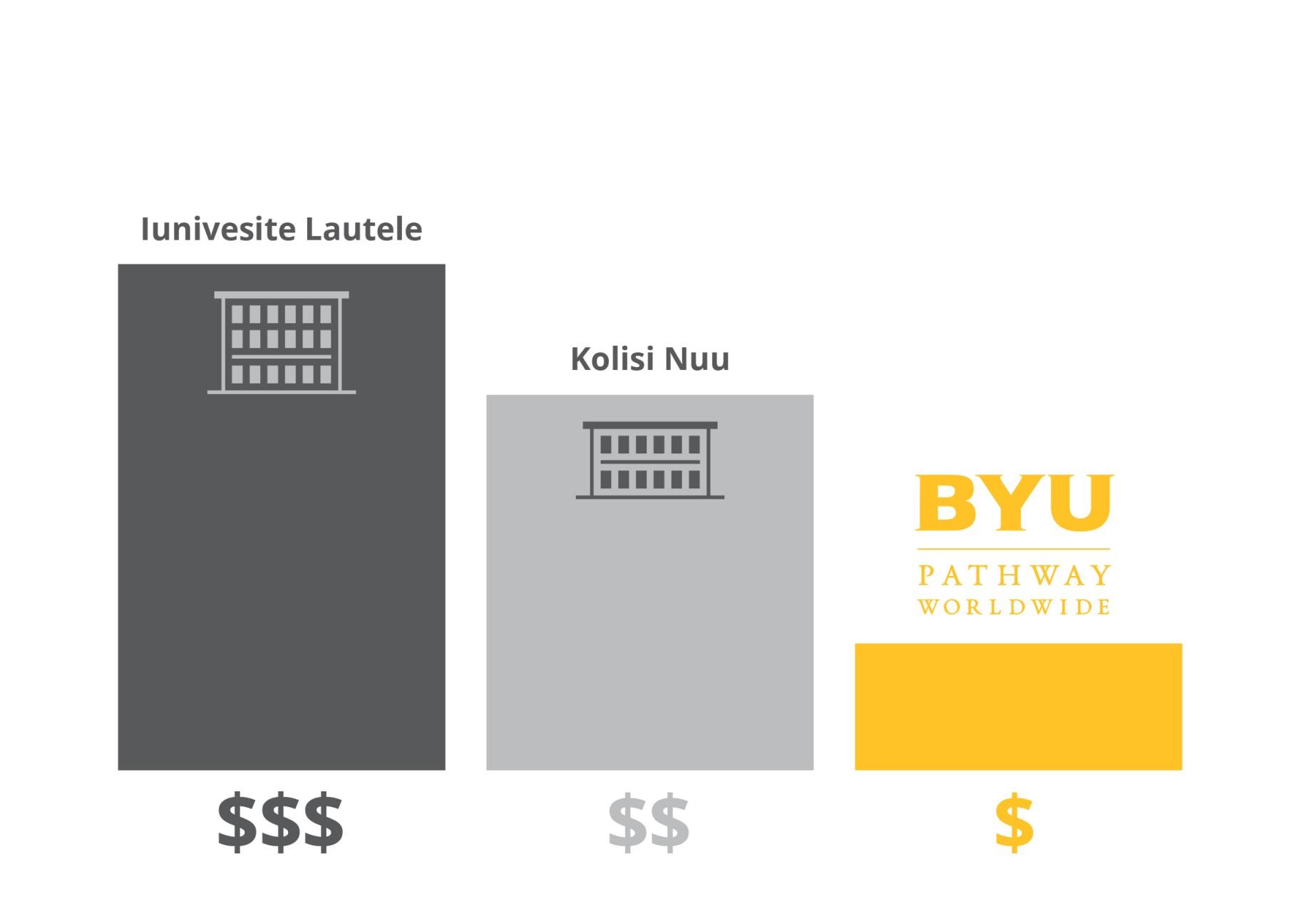 Tuition Cost Comparison - Samoan