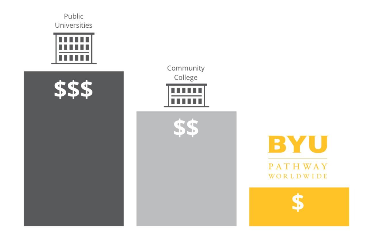 Tuition Bar Graph