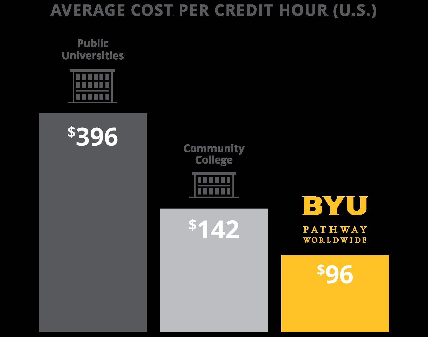 Average Cost Per Credit Hour (U.S.)