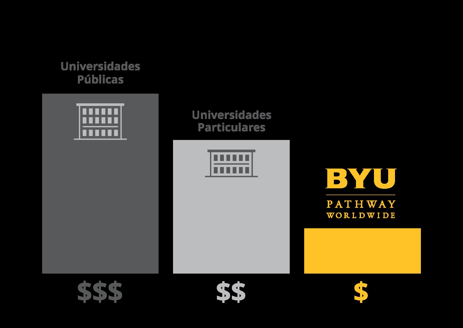 Tuition Cost Comparison - Spanish (Transparent)